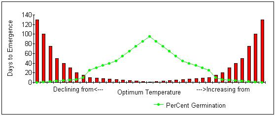 Image of graph showing relationship between soil temperature and seed germination.