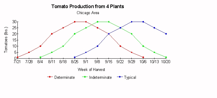 Chart comparing production of different type plants.